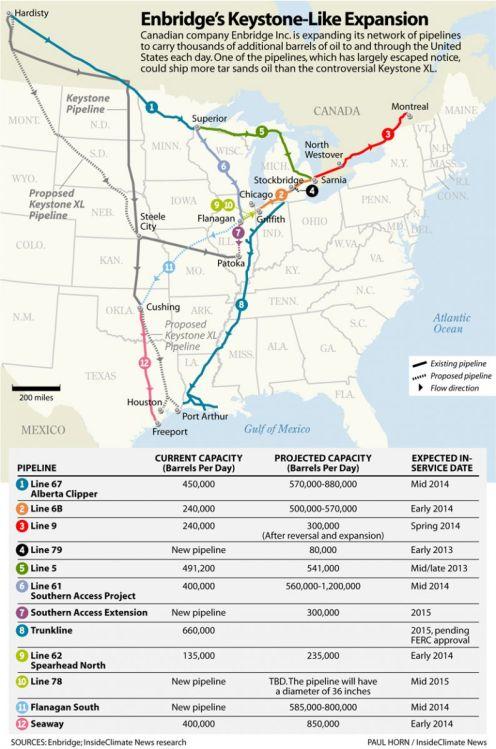 Enbridge Pipeline System