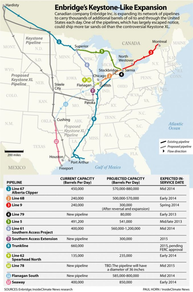 Enbridge Pipeline System